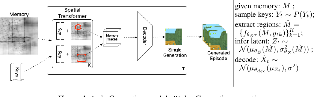 Figure 4 for Kanerva++: extending The Kanerva Machine with differentiable, locally block allocated latent memory