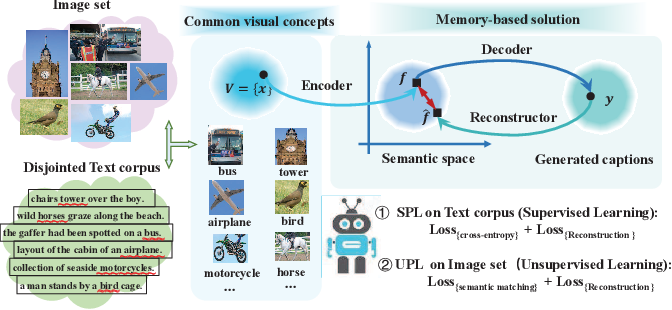 Figure 1 for Recurrent Relational Memory Network for Unsupervised Image Captioning