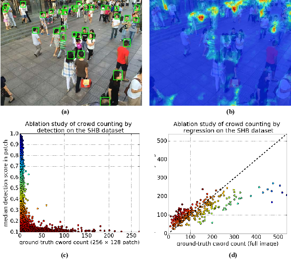 Figure 1 for DecideNet: Counting Varying Density Crowds Through Attention Guided Detection and Density Estimation