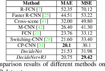 Figure 4 for DecideNet: Counting Varying Density Crowds Through Attention Guided Detection and Density Estimation