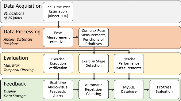 Figure 1 for Remote Health Coaching System and Human Motion Data Analysis for Physical Therapy with Microsoft Kinect