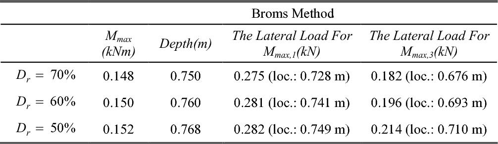 Broms Method 9 86