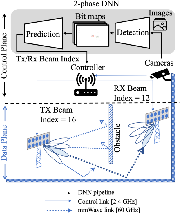 Figure 1 for Machine Learning on Camera Images for Fast mmWave Beamforming