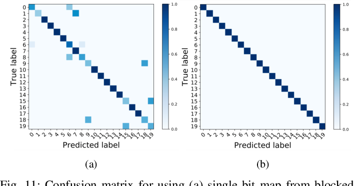 Figure 3 for Machine Learning on Camera Images for Fast mmWave Beamforming