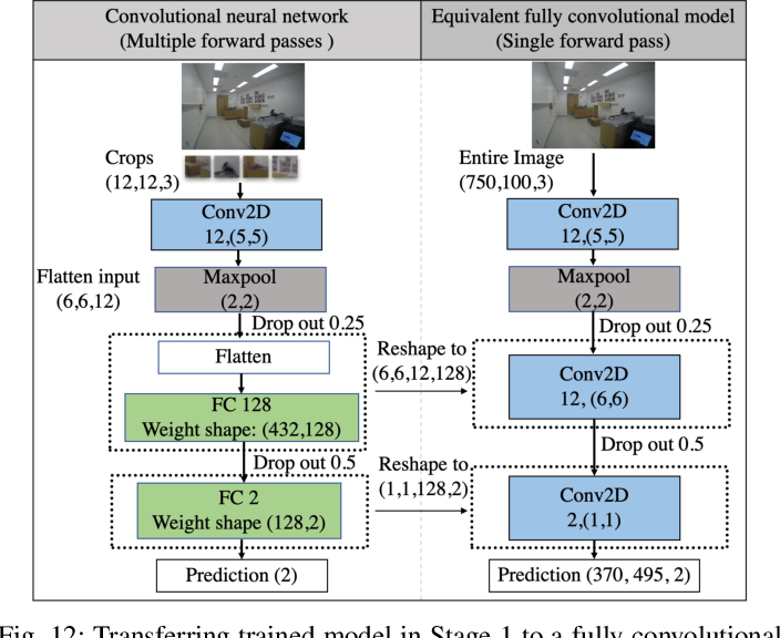 Figure 4 for Machine Learning on Camera Images for Fast mmWave Beamforming