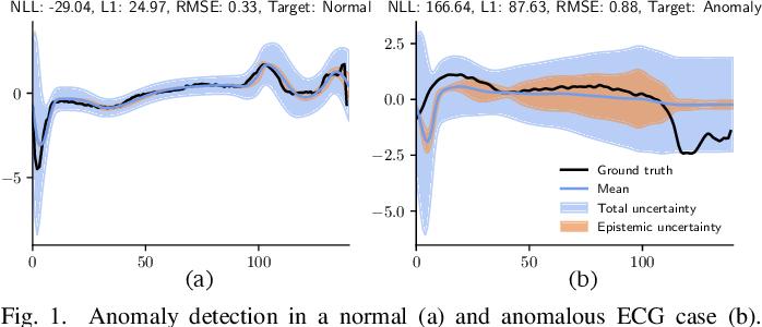 Figure 1 for High-Performance FPGA-based Accelerator for Bayesian Recurrent Neural Networks