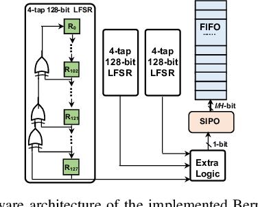 Figure 3 for High-Performance FPGA-based Accelerator for Bayesian Recurrent Neural Networks