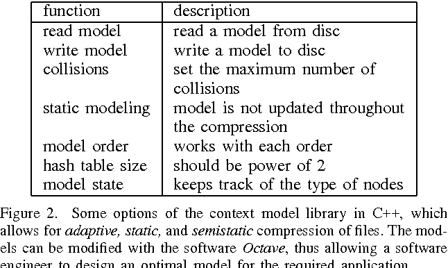 Figure 14 from Compression of Short Text on Embedded Systems