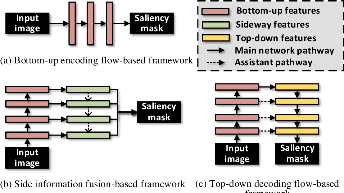 Figure 1 for Densely Nested Top-Down Flows for Salient Object Detection