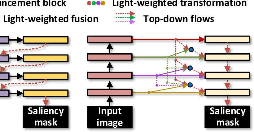 Figure 3 for Densely Nested Top-Down Flows for Salient Object Detection