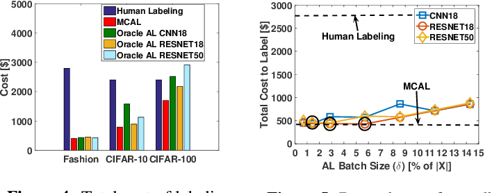 Figure 4 for Minimum Cost Active Labeling