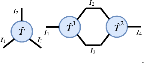 Figure 2 for Tesseract: Tensorised Actors for Multi-Agent Reinforcement Learning