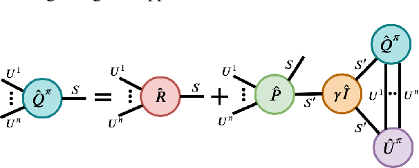 Figure 3 for Tesseract: Tensorised Actors for Multi-Agent Reinforcement Learning