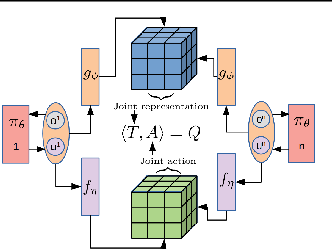 Figure 4 for Tesseract: Tensorised Actors for Multi-Agent Reinforcement Learning