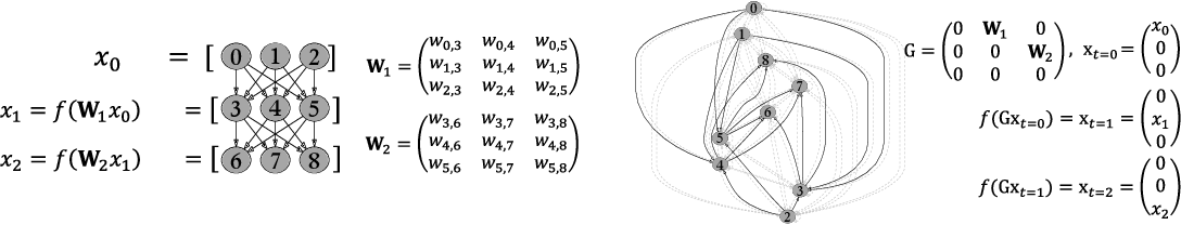 Figure 1 for Discovering Neural Wirings