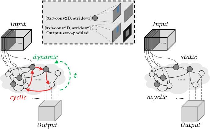 Figure 3 for Discovering Neural Wirings