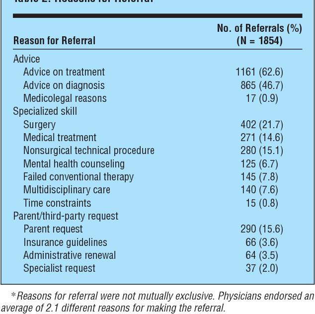 the pediatric primary specialty care interface how pediatricians rh semanticscholar org Palliative Care Nurse Care Guideline Form