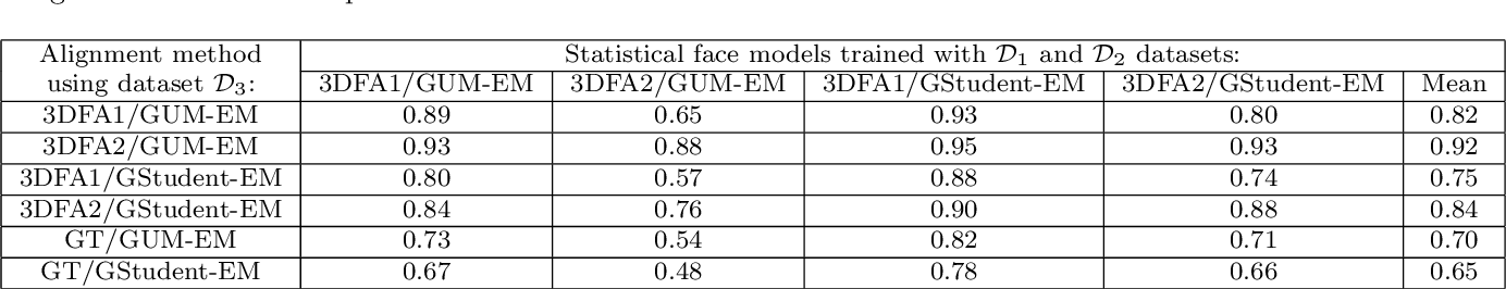 Figure 2 for Unsupervised Performance Analysis of 3D Face Alignment