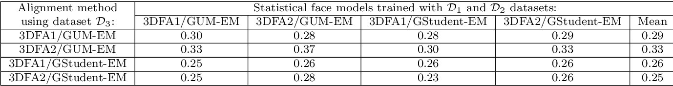 Figure 4 for Unsupervised Performance Analysis of 3D Face Alignment
