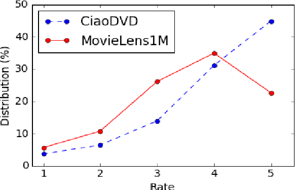 Figure 1 for Flatter is better: Percentile Transformations for Recommender Systems