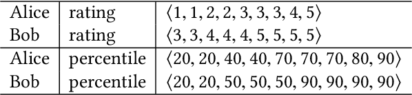 Figure 2 for Flatter is better: Percentile Transformations for Recommender Systems