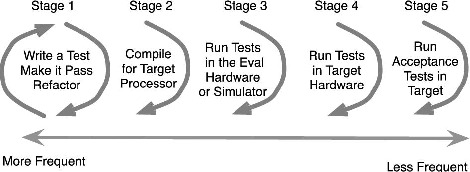 Test Driven Development for Embedded C - Semantic Scholar