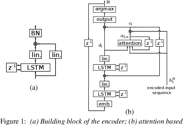 Figure 1 for Single headed attention based sequence-to-sequence model for state-of-the-art results on Switchboard-300
