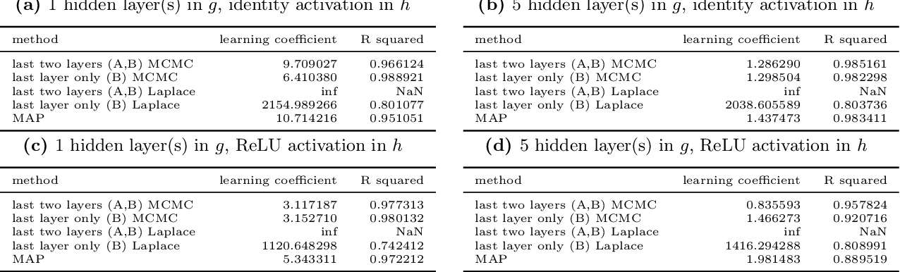 Figure 2 for Deep Learning is Singular, and That's Good