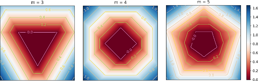 Figure 3 for Deep Learning is Singular, and That's Good