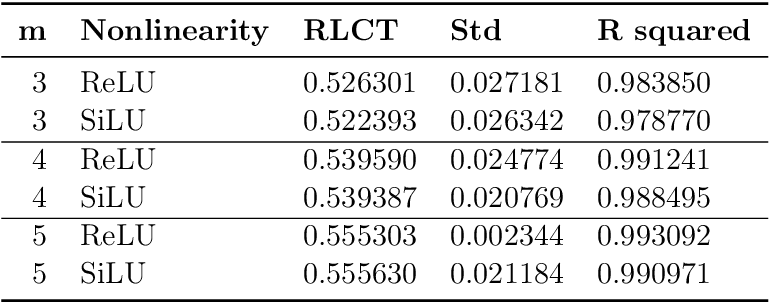Figure 4 for Deep Learning is Singular, and That's Good