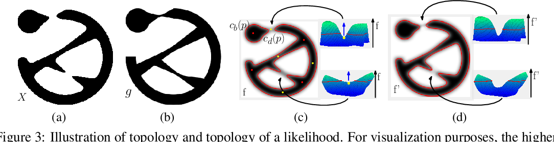 Figure 4 for Topology-Preserving Deep Image Segmentation