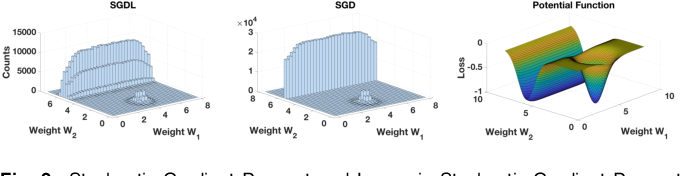 Figure 2 for Theoretical Issues in Deep Networks: Approximation, Optimization and Generalization