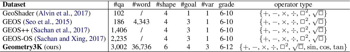 Figure 4 for Inter-GPS: Interpretable Geometry Problem Solving with Formal Language and Symbolic Reasoning
