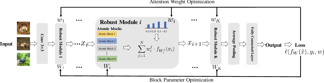 Figure 2 for Learning Diverse-Structured Networks for Adversarial Robustness