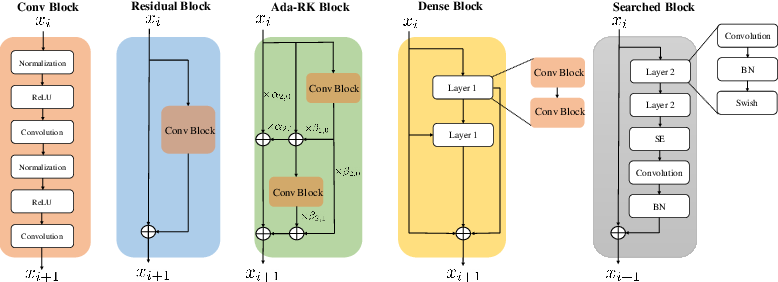 Figure 3 for Learning Diverse-Structured Networks for Adversarial Robustness