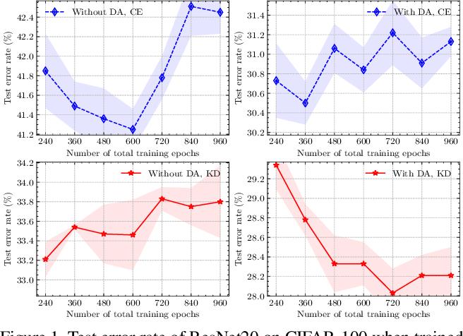 Figure 1 for Knowledge Distillation Thrives on Data Augmentation
