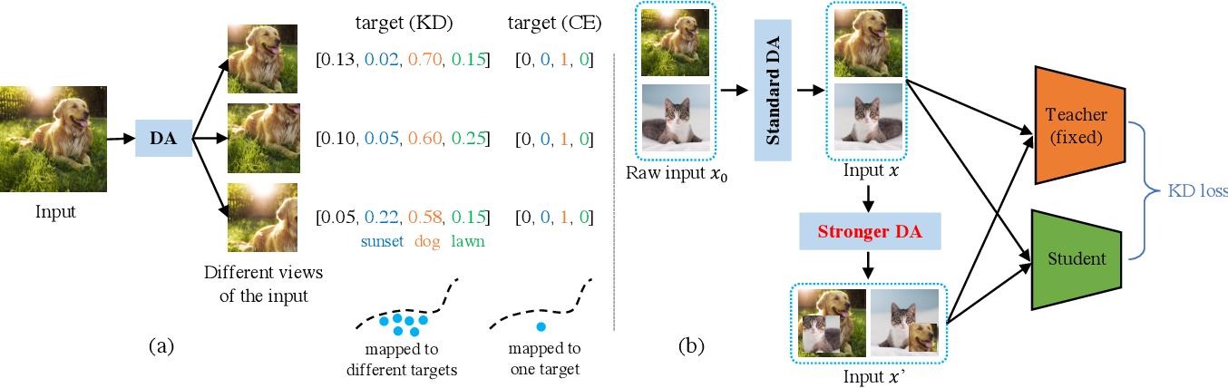 Figure 3 for Knowledge Distillation Thrives on Data Augmentation