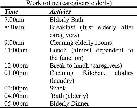 Table 1 Work rotine (caregivers elderly)