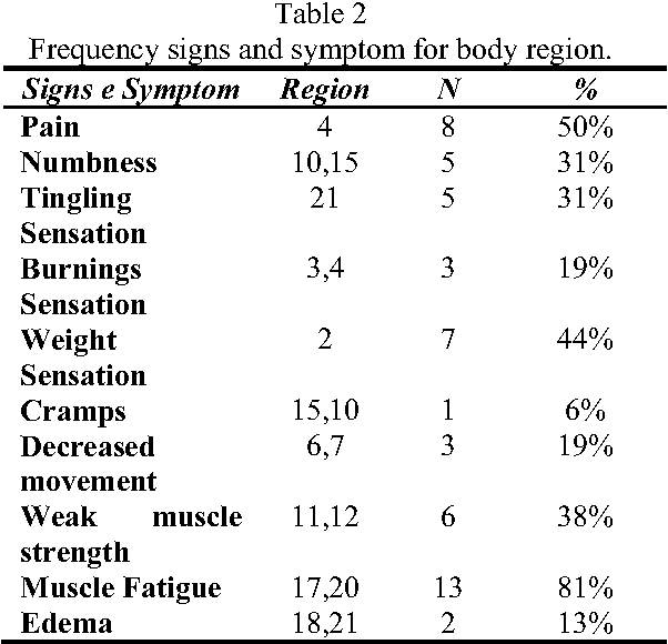 Table 2 Frequency signs and symptom for body region.