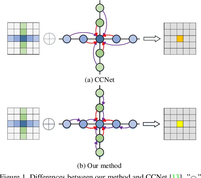 Figure 1 for Semi-Global Shape-aware Network