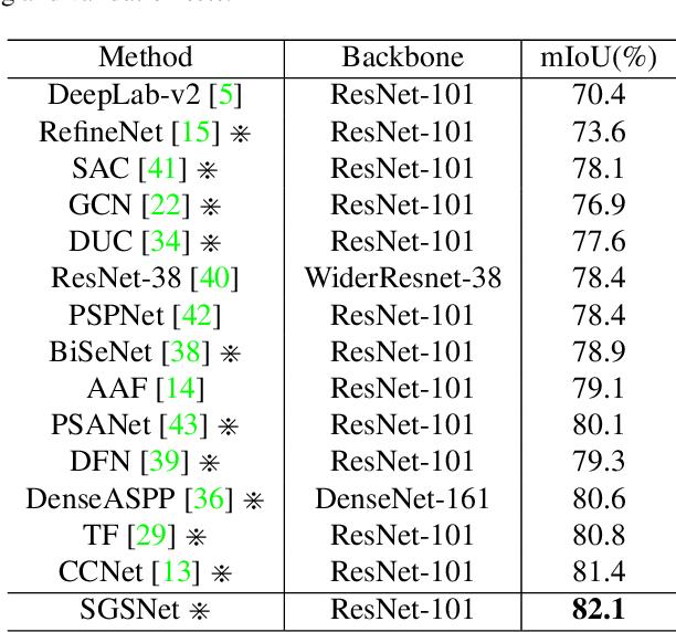 Figure 4 for Semi-Global Shape-aware Network