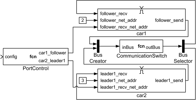 Simulating Self-Adaptive Component-Based Systems Using MATLAB
