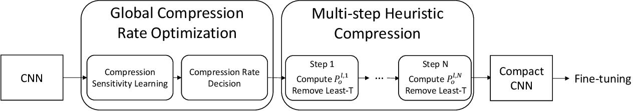 Figure 1 for Towards Compact CNNs via Collaborative Compression