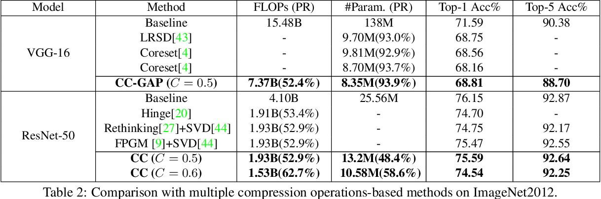Figure 4 for Towards Compact CNNs via Collaborative Compression