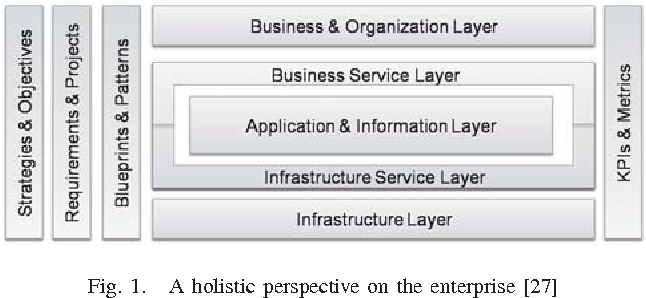 Fig. 1. A holistic perspective on the enterprise [27]