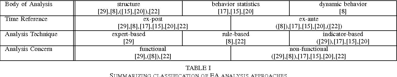 TABLE I SUMMARIZING CLASSIFICATION OF EA ANALYSIS APPROACHES