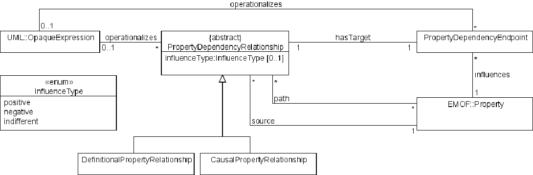 Fig. 2. Meta model extension for modeling EA analyses