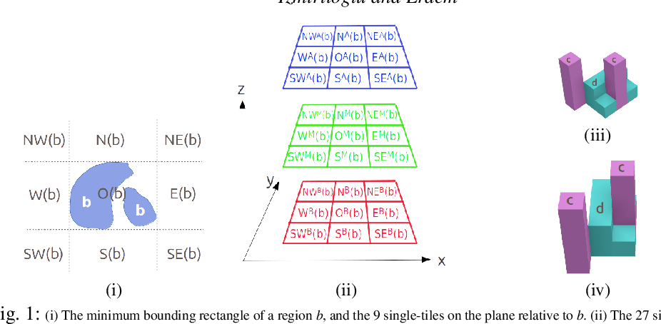Figure 1 for Reasoning about Cardinal Directions between 3-Dimensional Extended Objects using Answer Set Programming