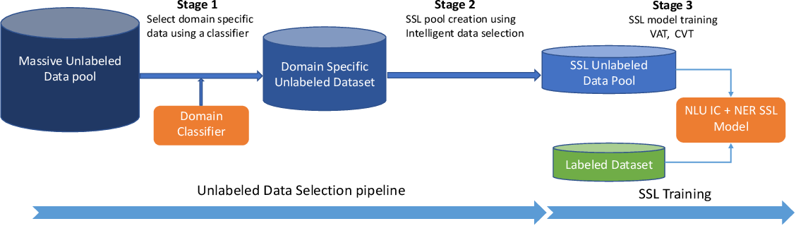 Figure 1 for Industry Scale Semi-Supervised Learning for Natural Language Understanding