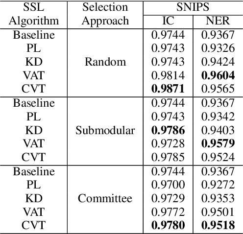 Figure 4 for Industry Scale Semi-Supervised Learning for Natural Language Understanding
